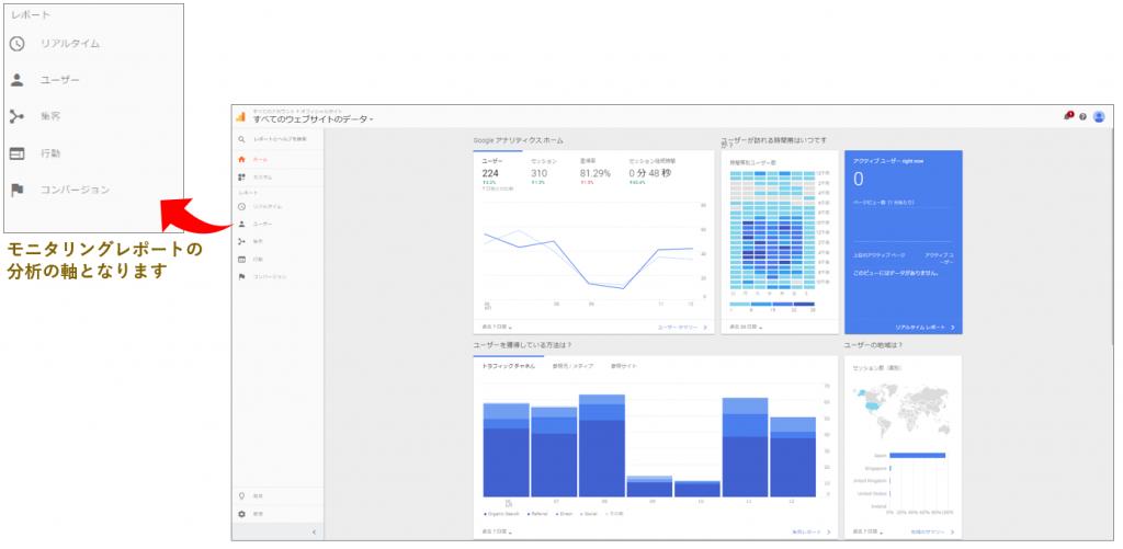 グーグルアナリティクスのカテゴリをモニタリングにも用いることで網羅的なレポートが作成できる