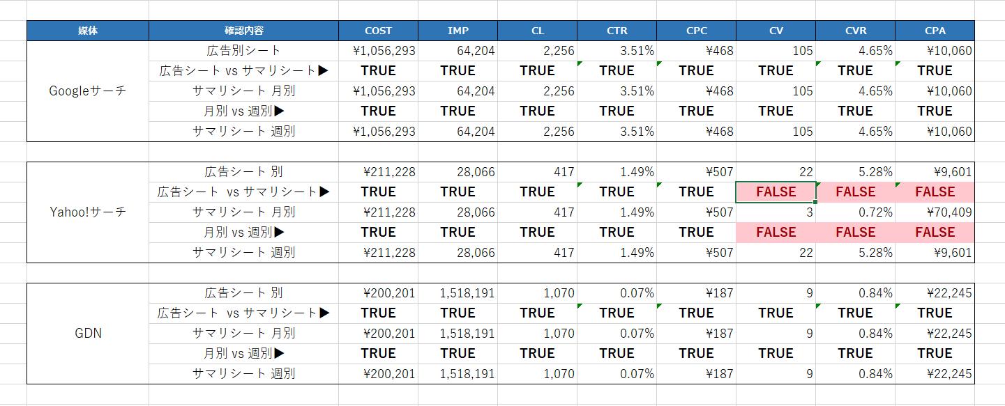 EXACT関数による数値確認