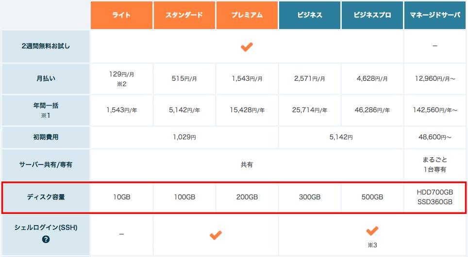さくらサーバーのプラン毎のデータ容量比較