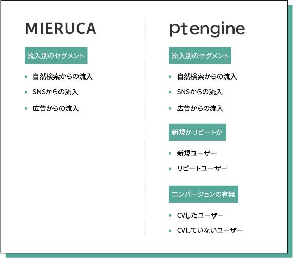 PTエンジンとMierukaの比較