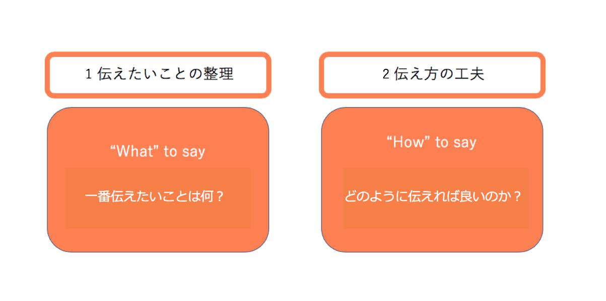 伝えたいことの整理と伝え方の工夫のイメージ図