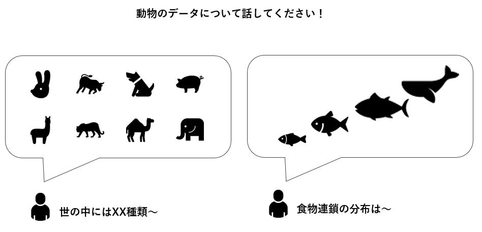 動物のデータについて話す