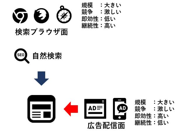 広告流入のイメージ画像