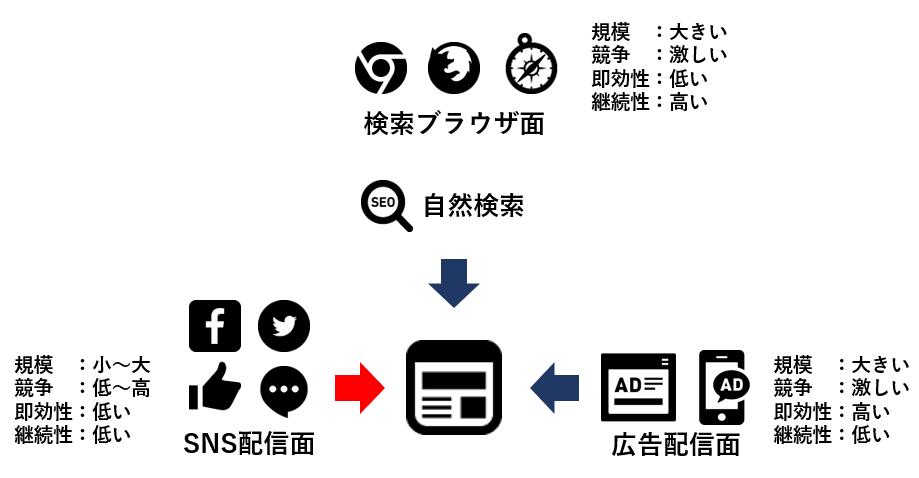 SNS流入のイメージ画像