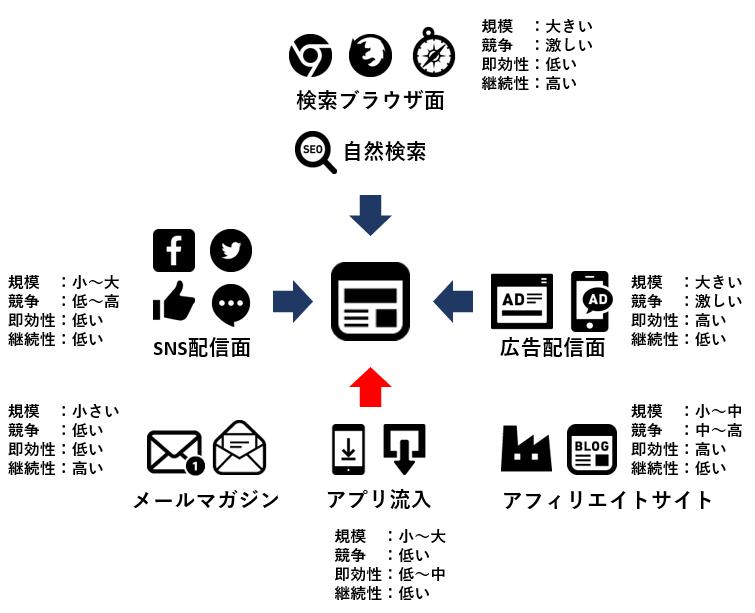 アプリ流入のイメージ画像