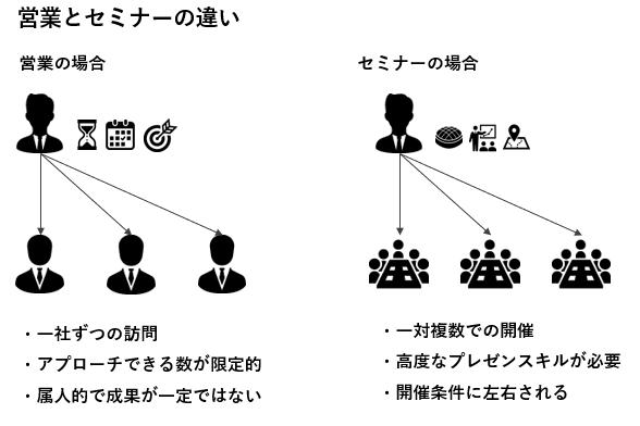 ピクトグラムによる図解